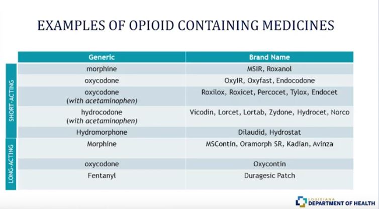medicines with opiods info